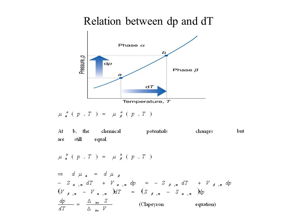 Relation between dp and dT