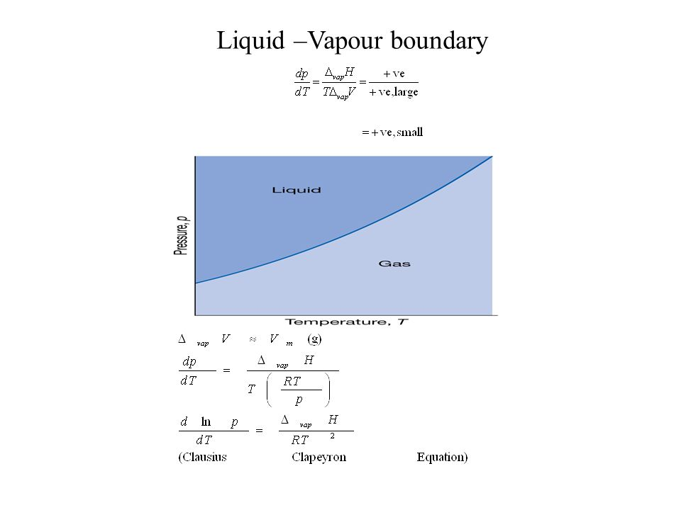 Liquid –Vapour boundary