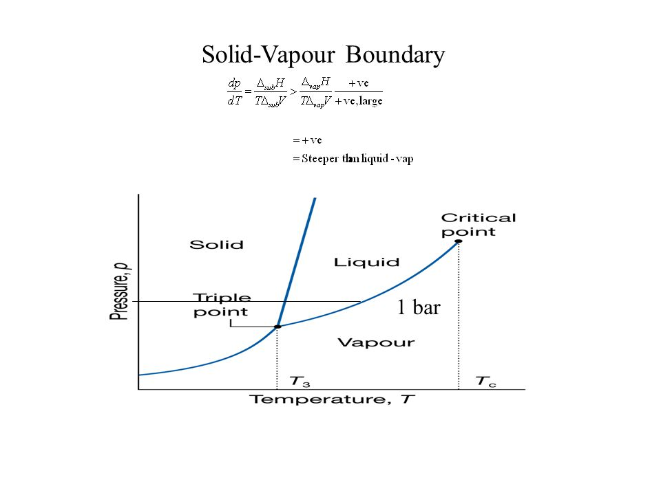 Solid-Vapour Boundary