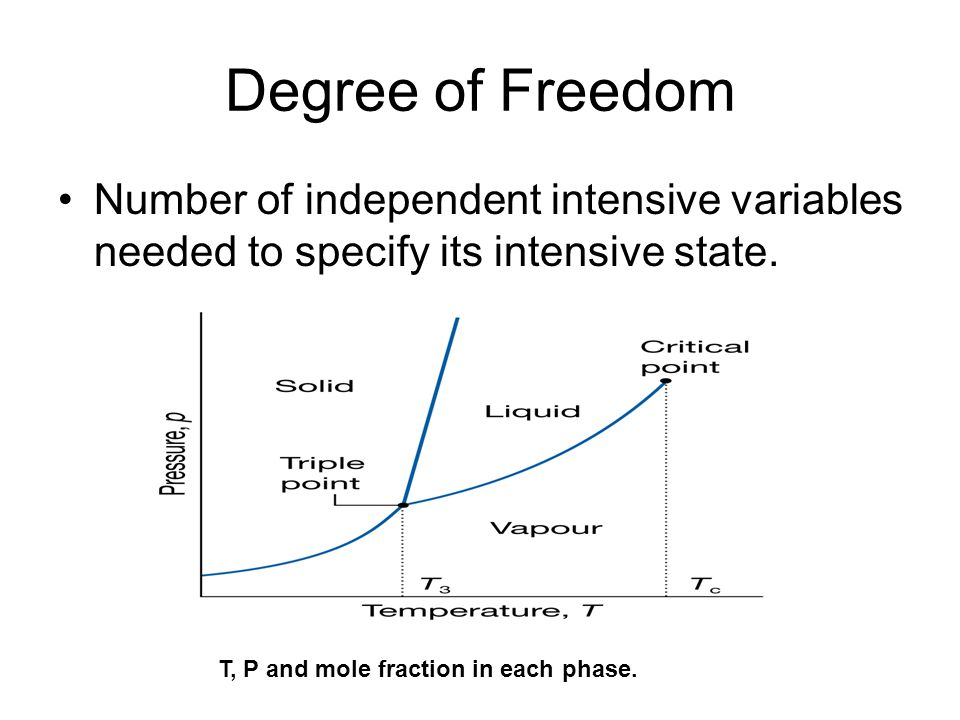 Degree of Freedom Number of independent intensive variables needed to specify its intensive state.