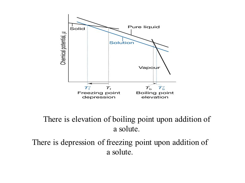 There is elevation of boiling point upon addition of a solute.