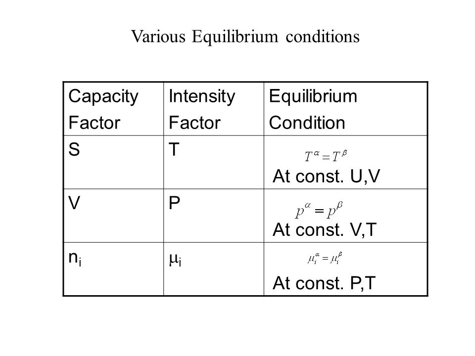 Various Equilibrium conditions