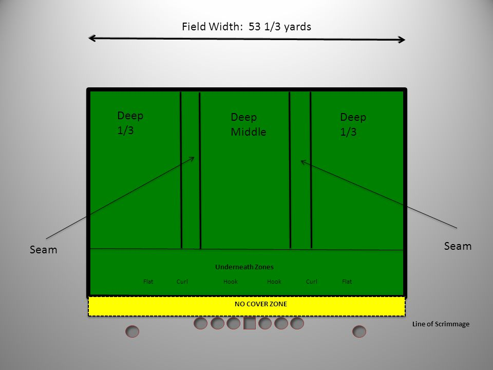 Field Width: 53 1/3 yards Deep 1/3 Deep Middle Deep 1/3 Seam Seam