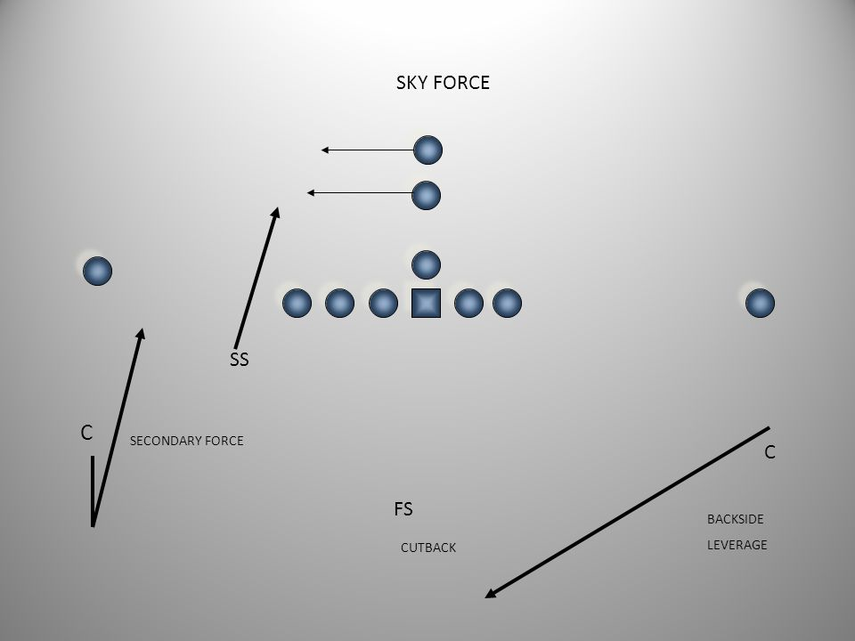 SKY FORCE SS C SECONDARY FORCE C FS BACKSIDE LEVERAGE CUTBACK