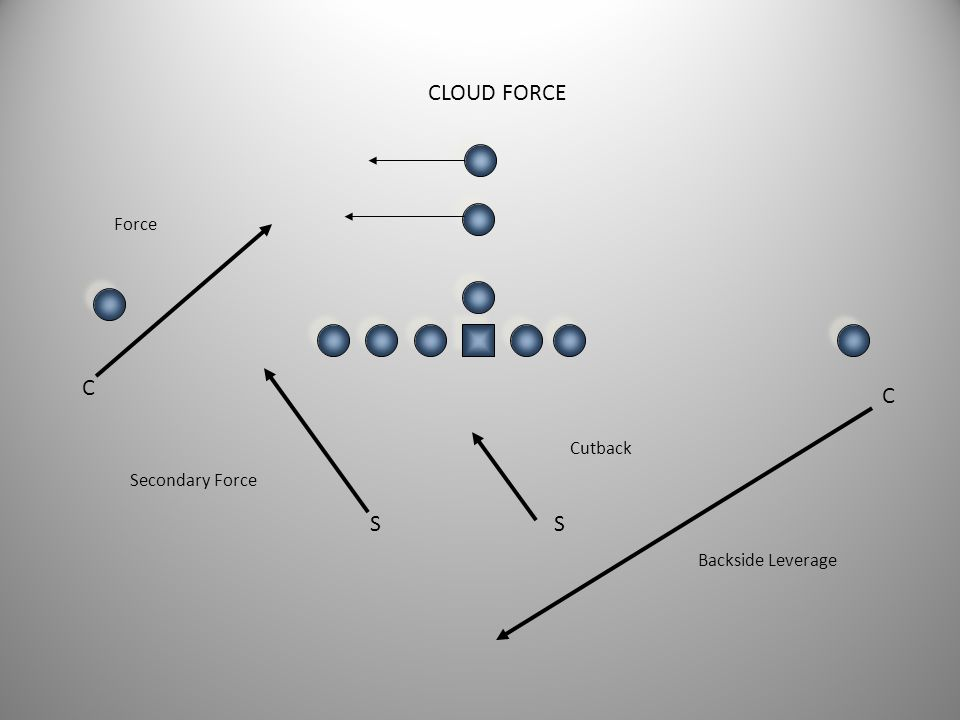 CLOUD FORCE Force C C Cutback Secondary Force S S Backside Leverage