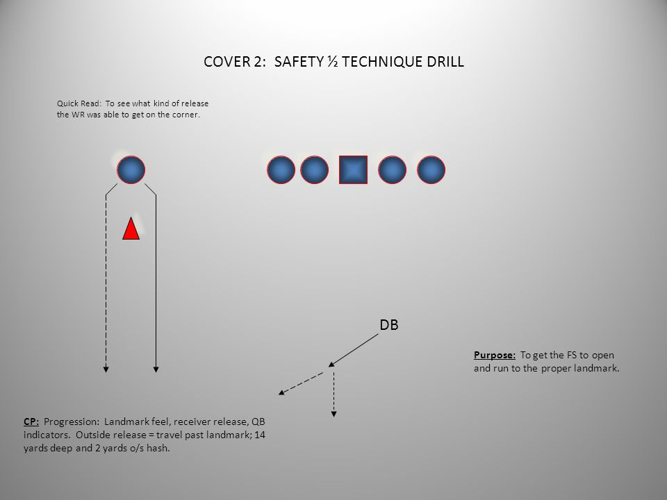 COVER 2: SAFETY ½ TECHNIQUE DRILL
