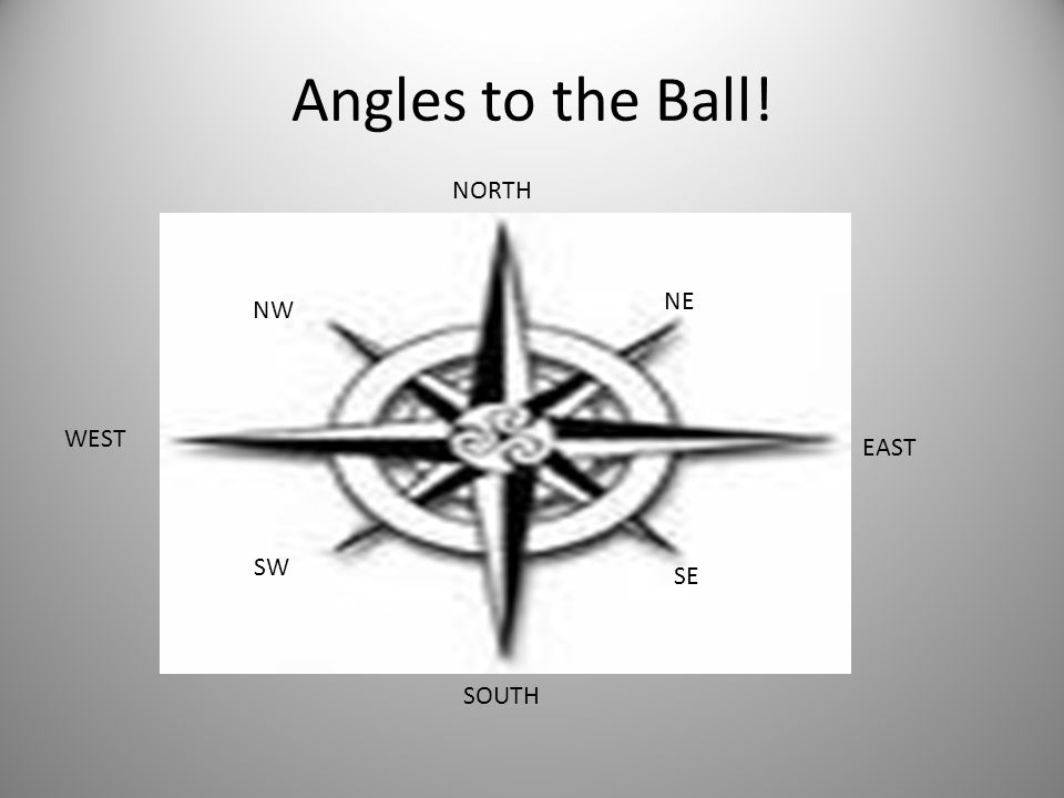 Angles to the Ball! NORTH NE NW WEST EAST SW SE SOUTH