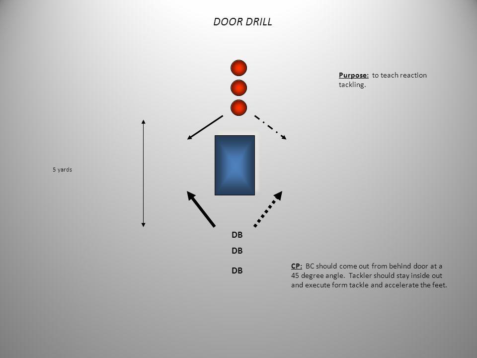 DOOR DRILL DB DB DB Purpose: to teach reaction tackling.