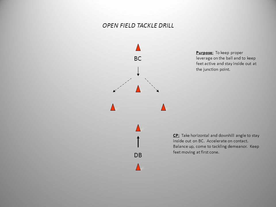 OPEN FIELD TACKLE DRILL