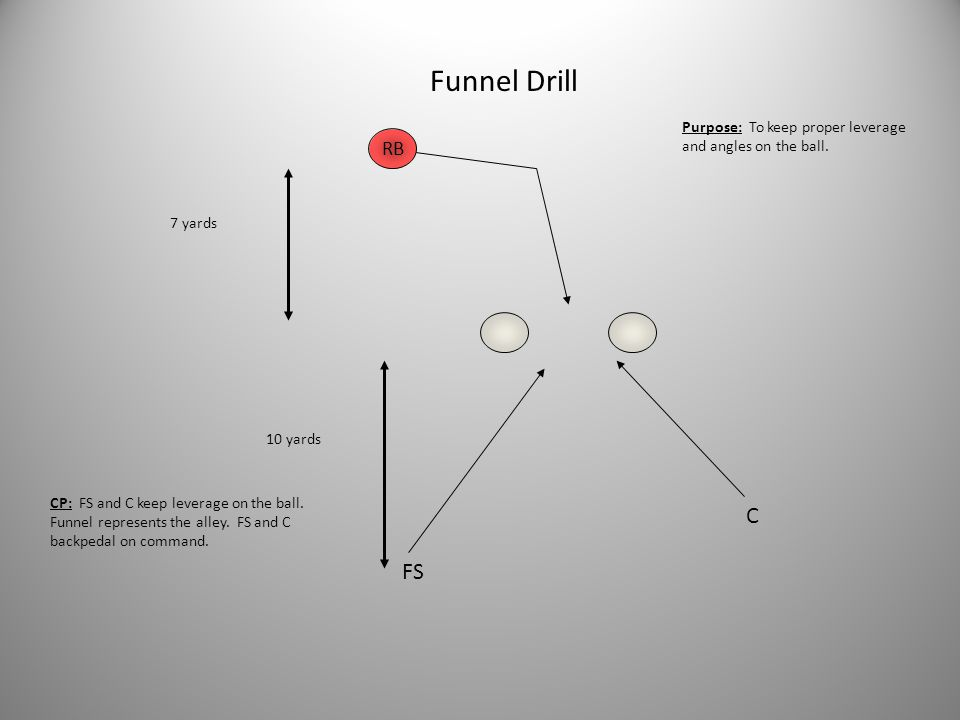 Funnel Drill Purpose: To keep proper leverage and angles on the ball. RB. 7 yards. 10 yards.