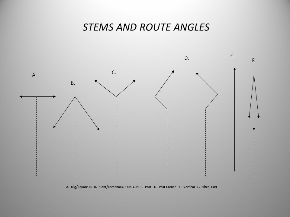 STEMS AND ROUTE ANGLES E. D. F. C. A. B.