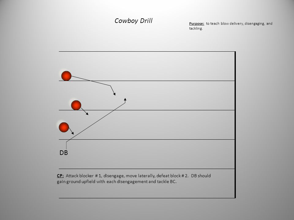 Cowboy Drill Purpose: to teach blow delivery, disengaging, and tackling. DB.