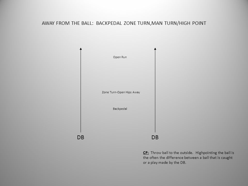 AWAY FROM THE BALL: BACKPEDAL ZONE TURN,MAN TURN/HIGH POINT