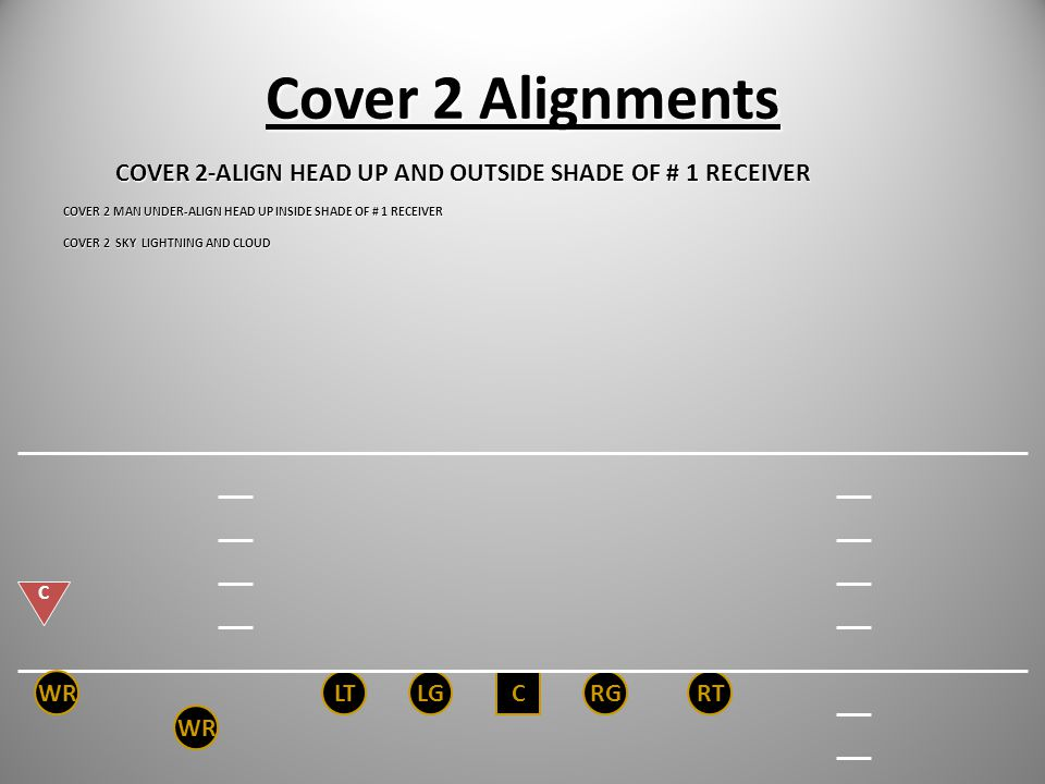 Cover 2 Alignments WR LT LG C RG RT WR C