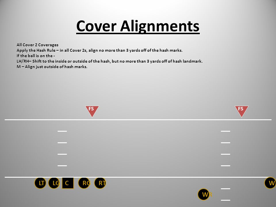 Cover Alignments LT LG C RG RT WR WR FS FS All Cover 2 Coverages