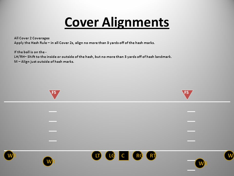 Cover Alignments WR LT LG C RG RT WR WR WR FS FS All Cover 2 Coverages