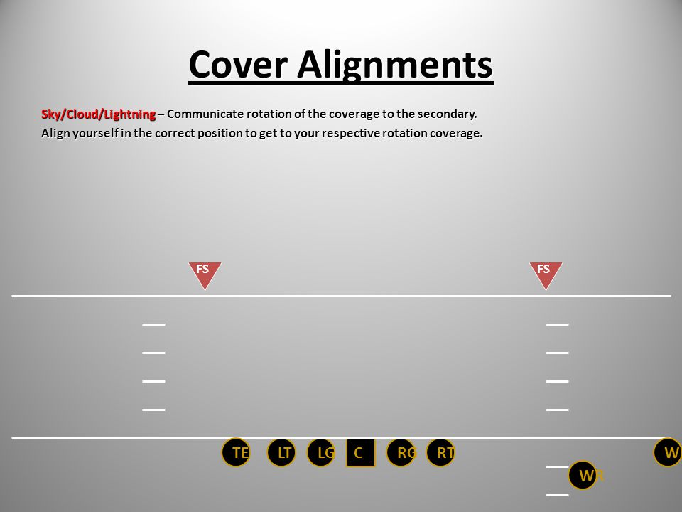 Cover Alignments TE LT LG C RG RT WR WR