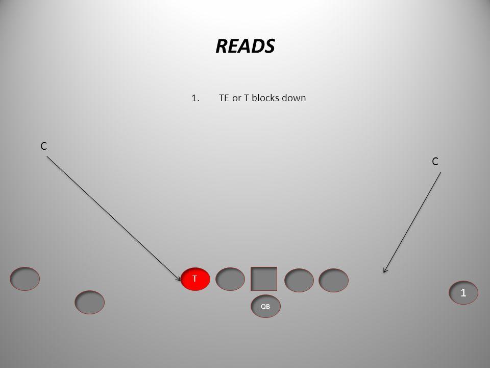 READS TE or T blocks down C C T 1 QB