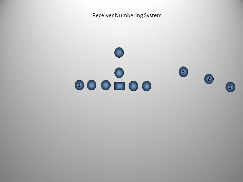Receiver Numbering System