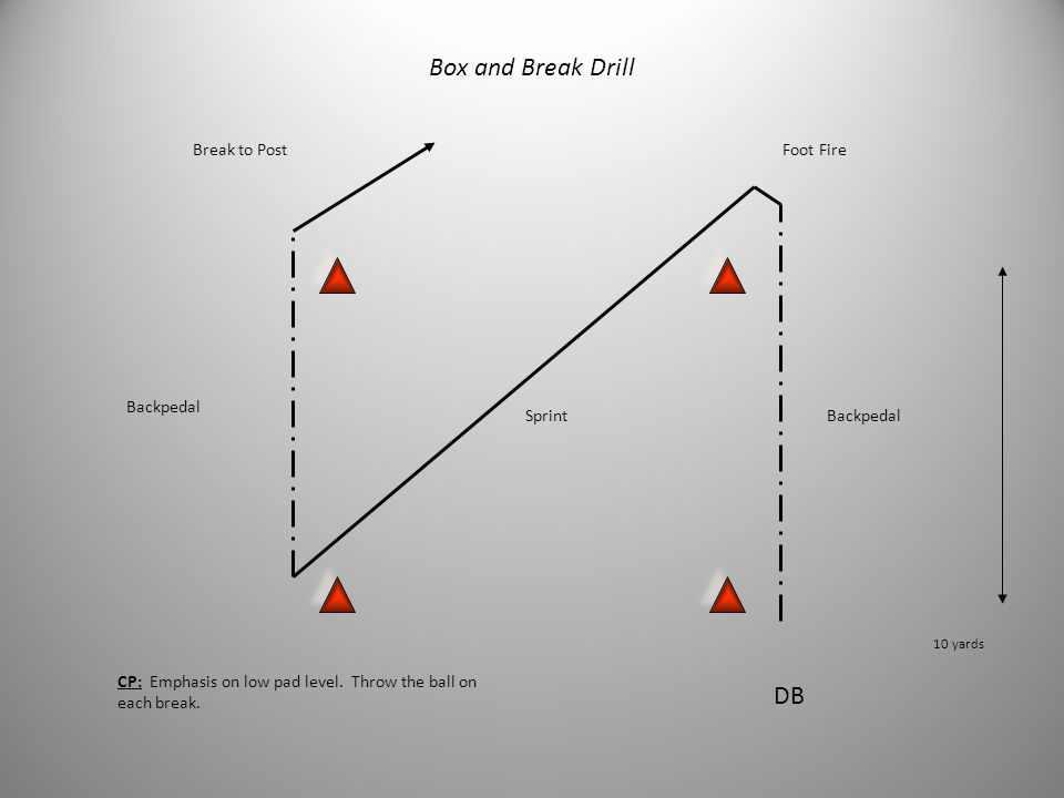 Box and Break Drill DB Break to Post Foot Fire Backpedal Sprint