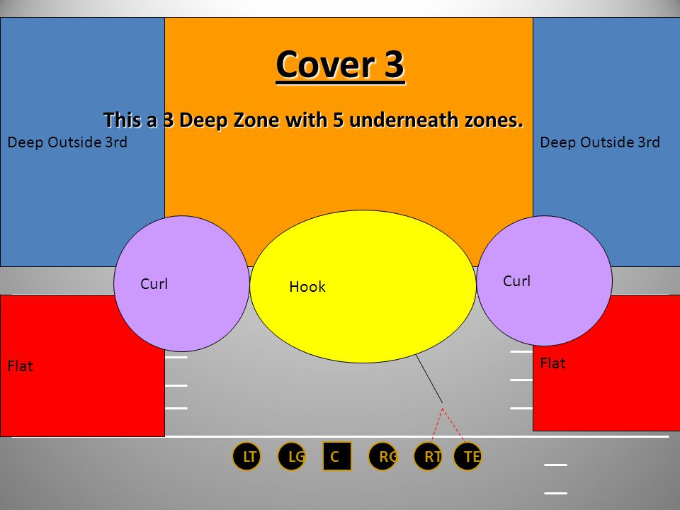 Cover 3 This a 3 Deep Zone with 5 underneath zones. Deep Outside 3rd