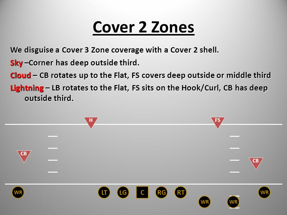 Cover 2 Zones We disguise a Cover 3 Zone coverage with a Cover 2 shell. Sky –Corner has deep outside third.