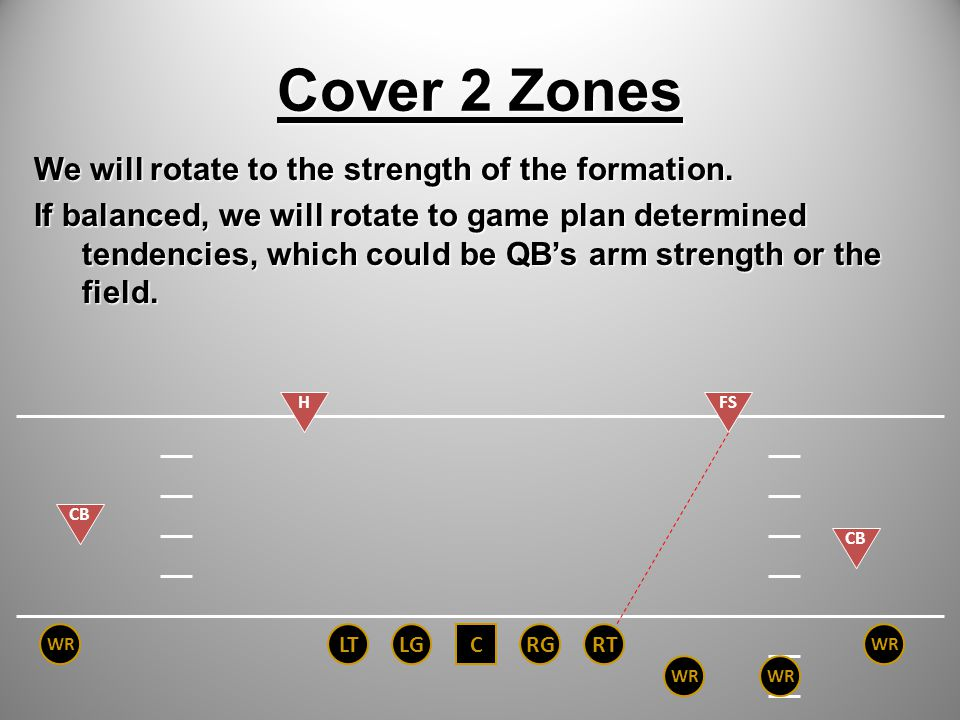 Cover 2 Zones We will rotate to the strength of the formation.