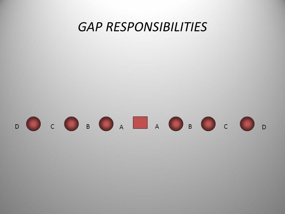 GAP RESPONSIBILITIES D C B A A B C D