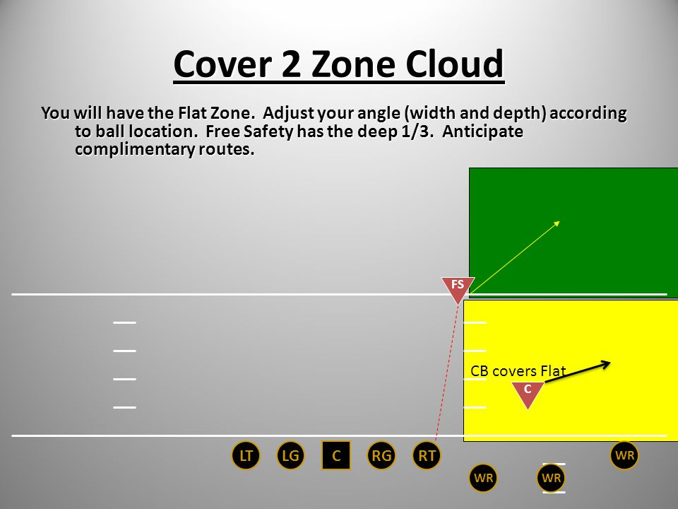 Cover 2 Zone Cloud