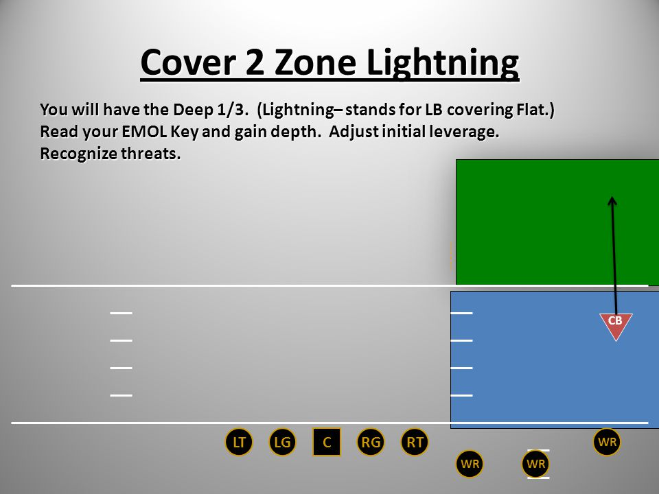 Cover 2 Zone Lightning You will have the Deep 1/3. (Lightning– stands for LB covering Flat.)