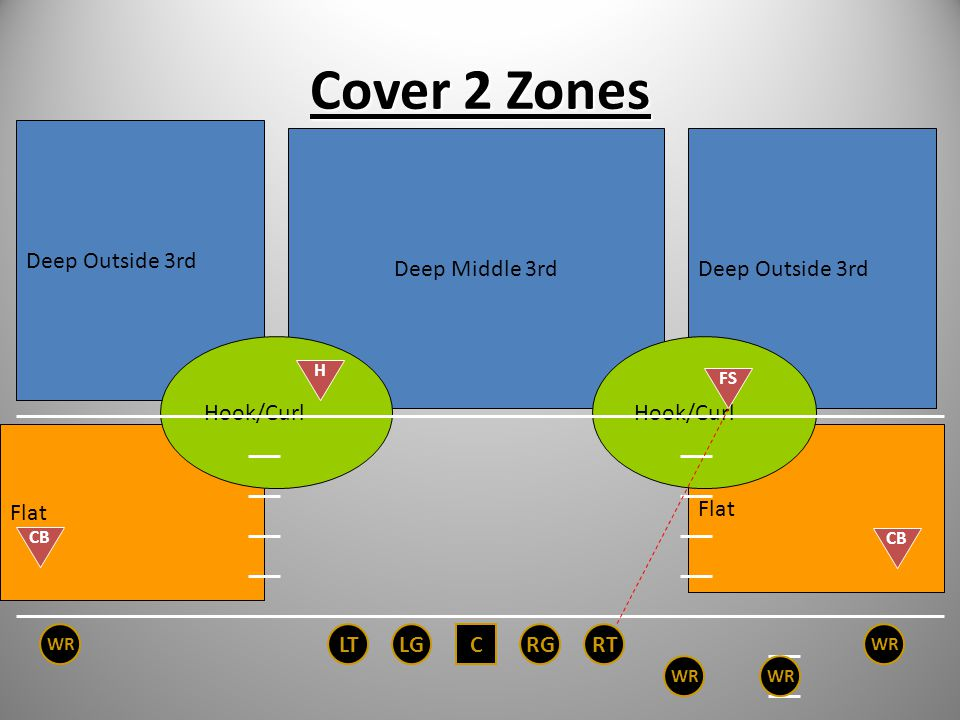 Cover 2 Zones Deep Outside 3rd Deep Middle 3rd Deep Outside 3rd