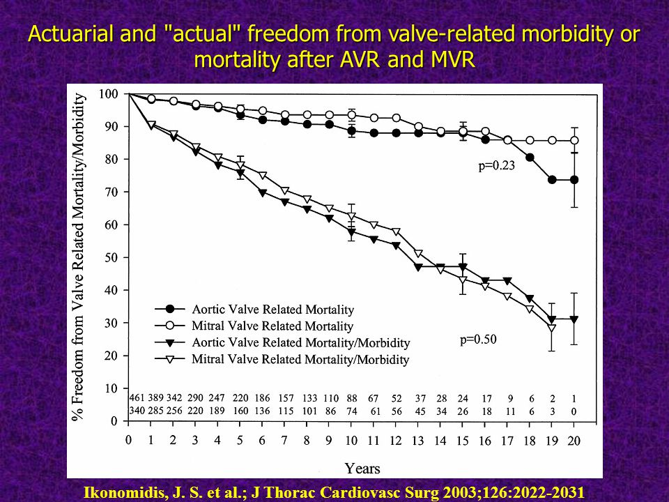 Actuarial and actual freedom from valve-related morbidity or mortality after AVR and MVR