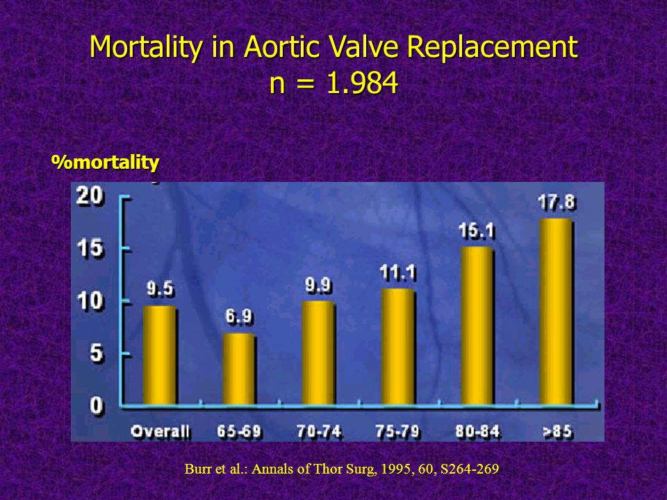 Mortality in Aortic Valve Replacement