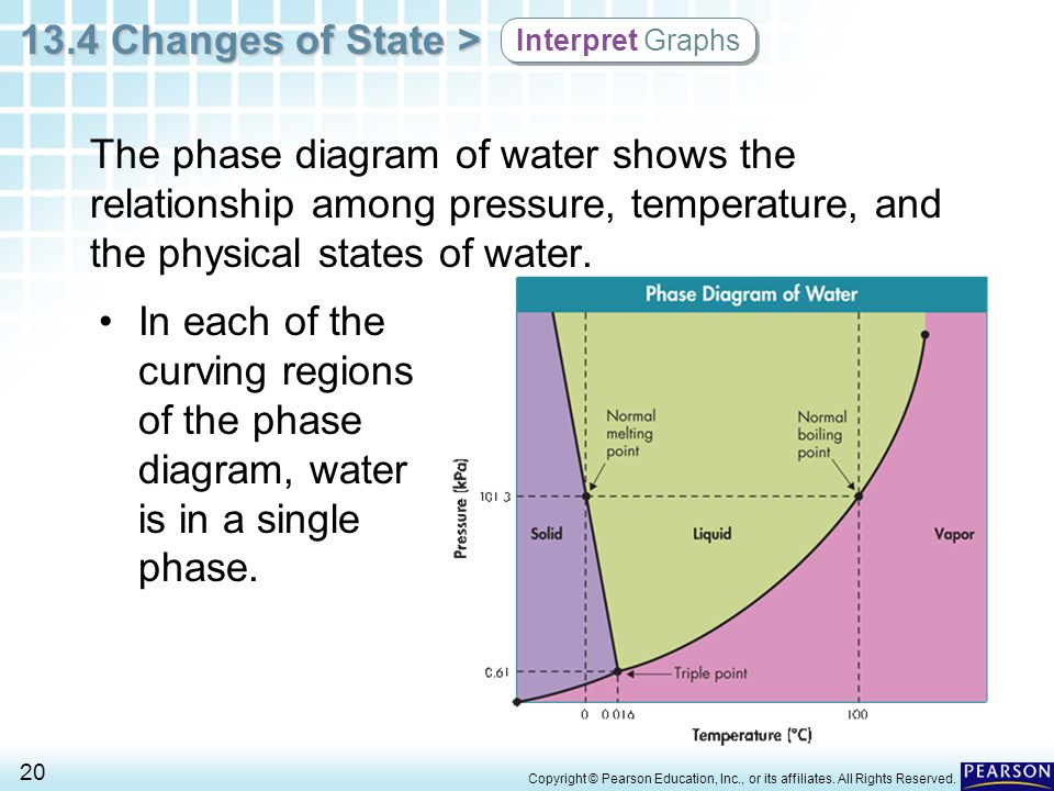 Interpret Graphs The phase diagram of water shows the relationship among pressure, temperature, and the physical states of water.