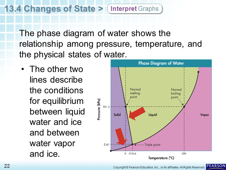 Interpret+Graphs+The+phase+diagram+of+water+shows+the+relationship+among+pressure,+temperature,+and+the+physical+states+of+water..jpg