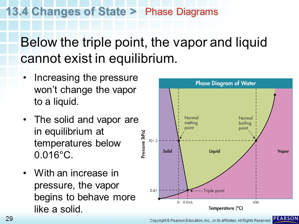 Phase Diagrams Below the triple point, the vapor and liquid cannot exist in equilibrium. Increasing the pressure won't change the vapor to a liquid.