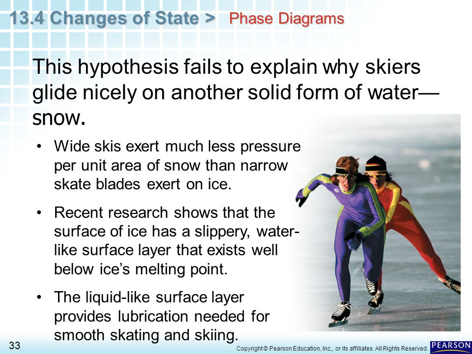 Phase Diagrams This hypothesis fails to explain why skiers glide nicely on another solid form of water—snow.