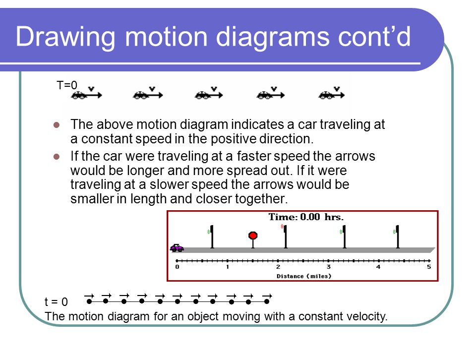 Drawing motion diagrams cont'd
