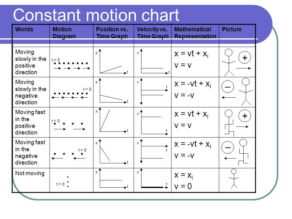 Constant motion chart ........ . . . . + – + – x = vt + xi v = v