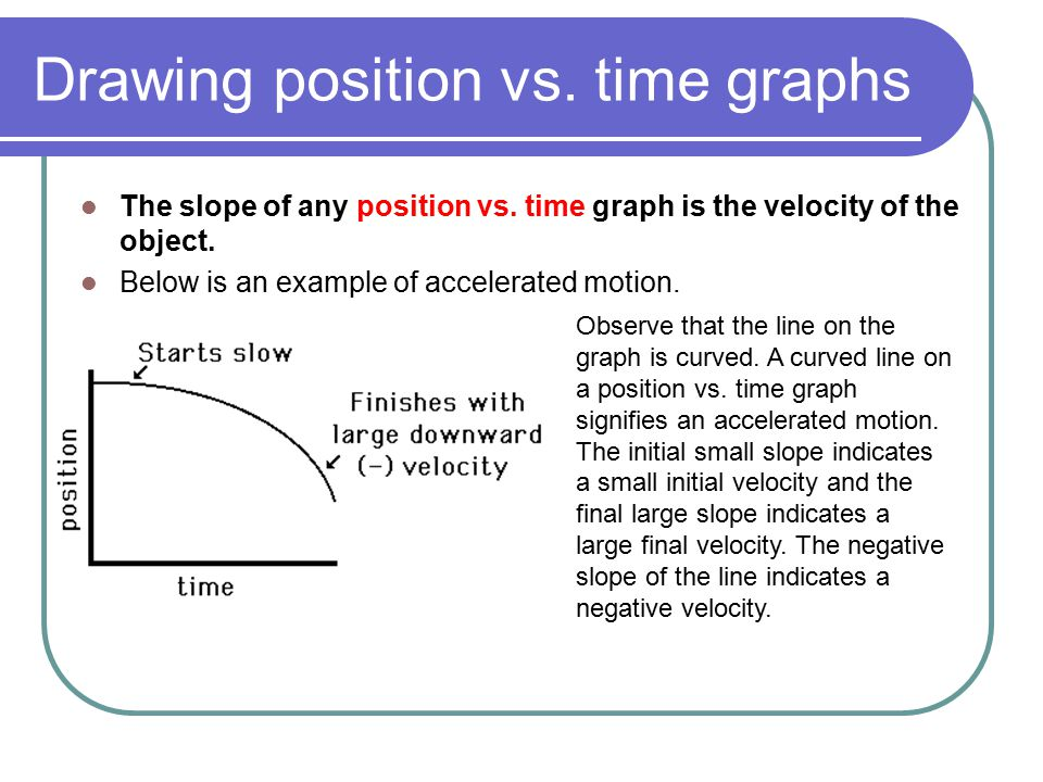 Drawing position vs. time graphs