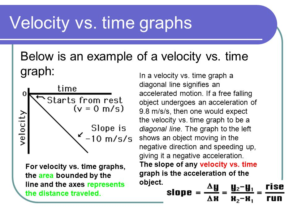 Velocity vs. time graphs