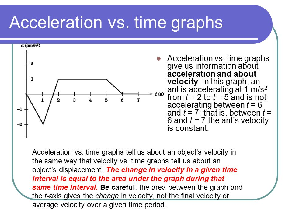 Acceleration vs. time graphs