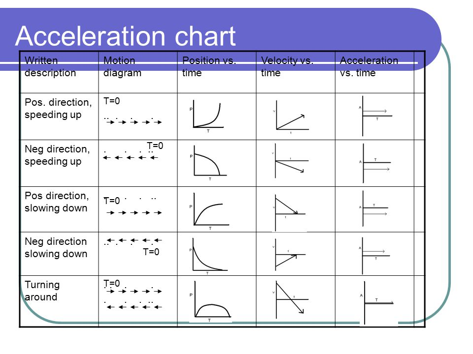 Acceleration chart Written description Motion diagram