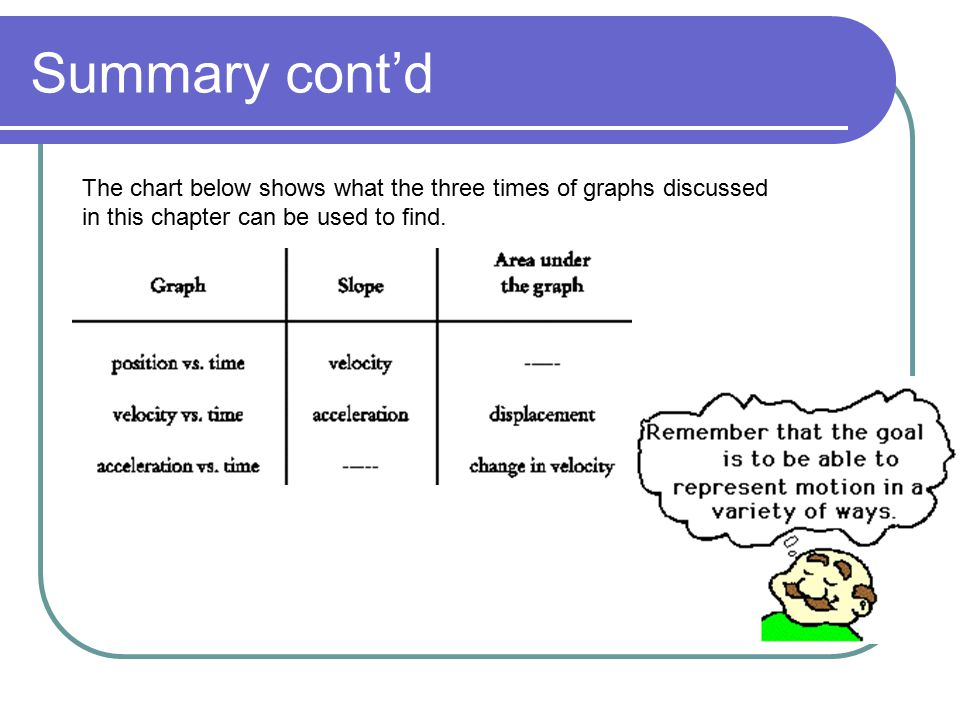 Summary cont'd The chart below shows what the three times of graphs discussed in this chapter can be used to find.