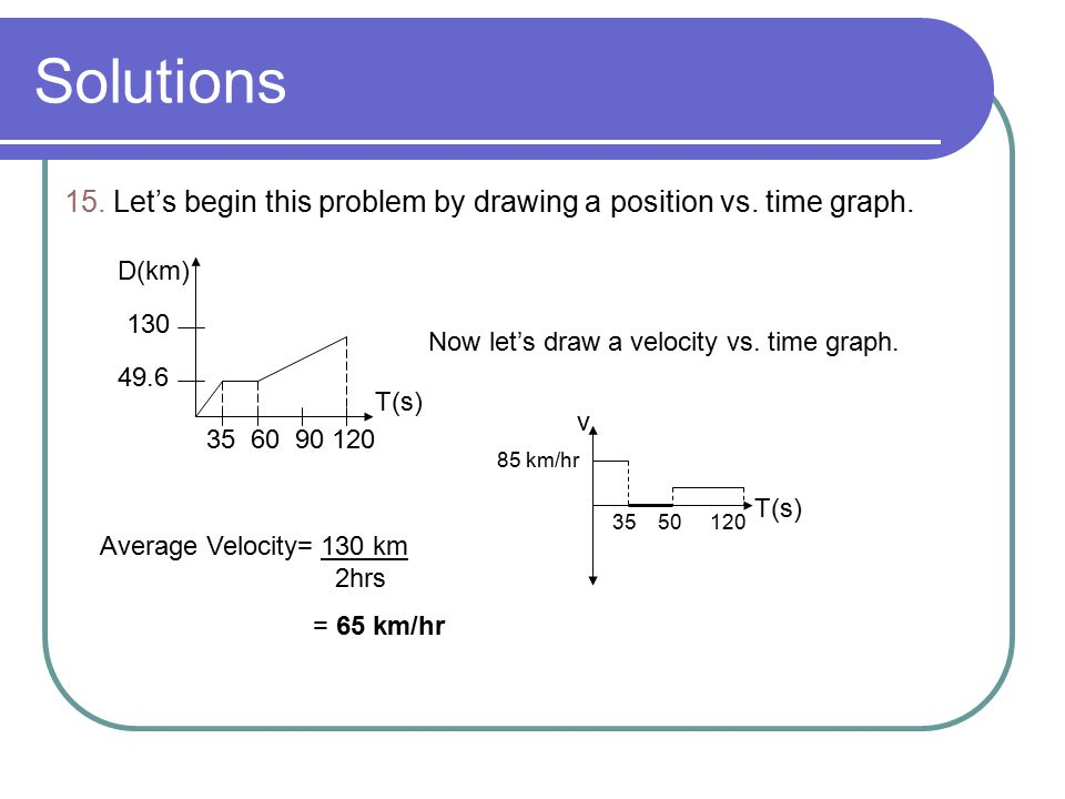 Solutions 15. Let's begin this problem by drawing a position vs. time graph. D(km) 130. Now let's draw a velocity vs. time graph.