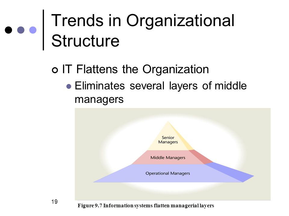 Trends in Organizational Structure