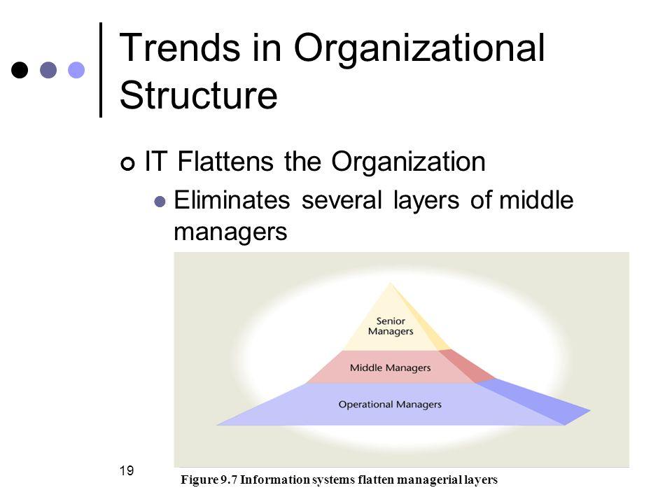 Trends in Organizational Structure