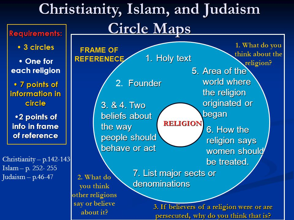 Christianity, Islam, and Judaism Circle Maps