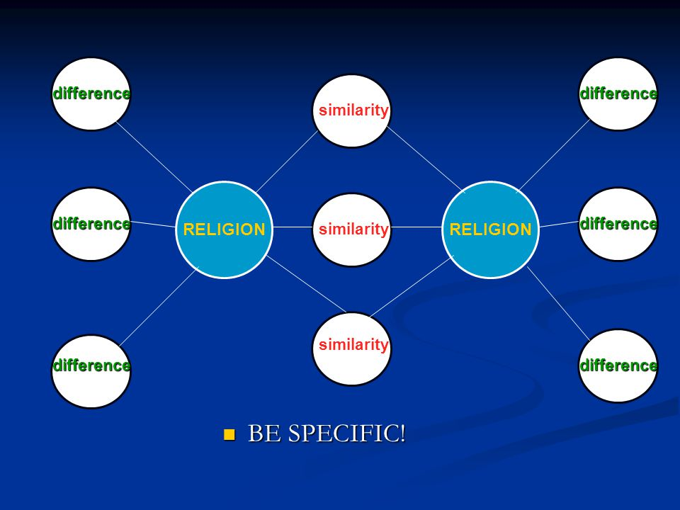 BE SPECIFIC! RELIGION RELIGION difference difference similarity