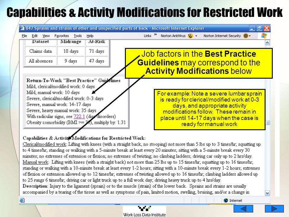 Capabilities & Activity Modifications for Restricted Work